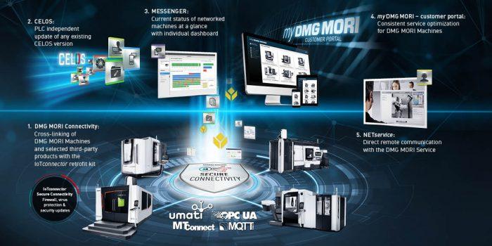 A DIGITÁLIS GYÁRTÓCSOMAG alapját a DMG MORI szerszámgépek következetes, IoTconnector-ral történő hálózatosítása és az alkalmazás-alapú vezérlő és operációs rendszer, a CELOS legfrisebb verziója jelenti.