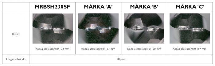 Szerszám élettartam összehasonlítás HAP40 (64HRC) Forgácsolási körülmények: n= 20,000 min-1, Vf= 1,600mm/min, ap 0.15×ae 0.3mm, Hűtőközeg: olajköd